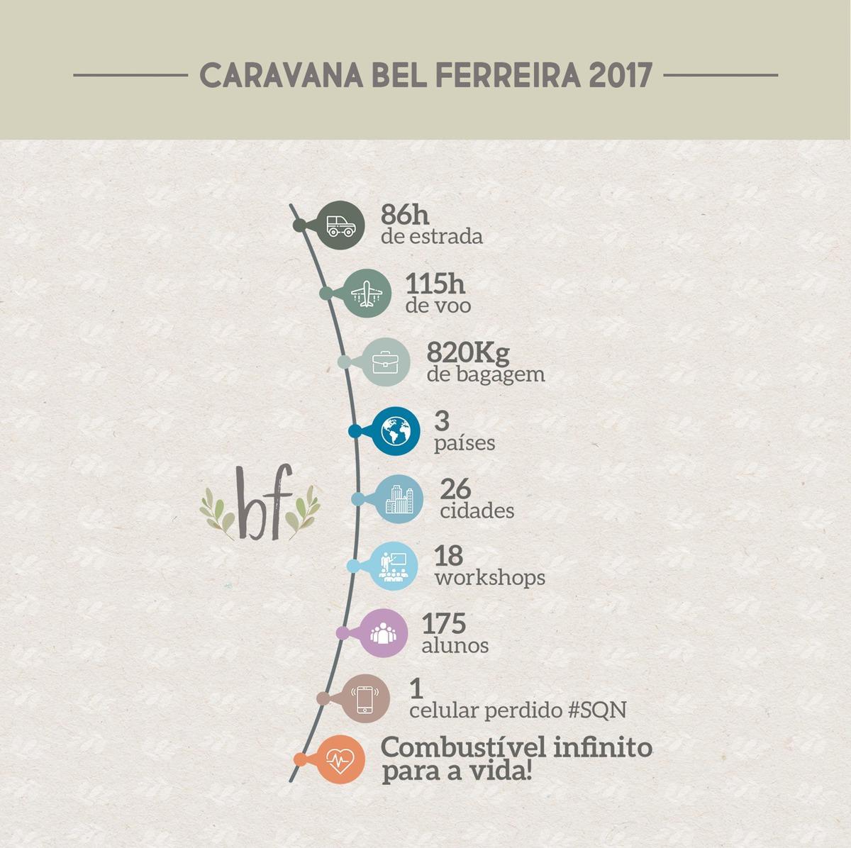Imagem capa - Caravana da Bel - 2017 por Bel Ferreira