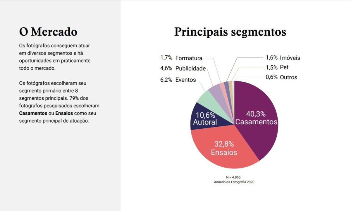 principais-segmentos-do-mercado-fotografico-em-2020