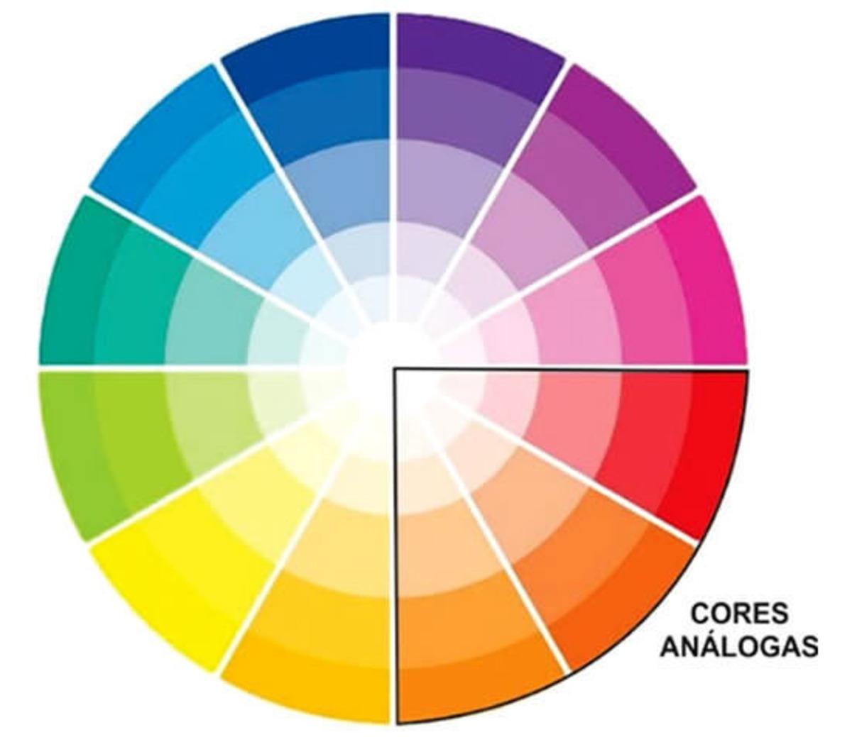 circulo cromático cores análogas